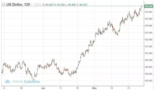 dollar analysis