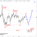 Elliott wave Analysis: S&P500 and BTCUSD | Onestopbrokers