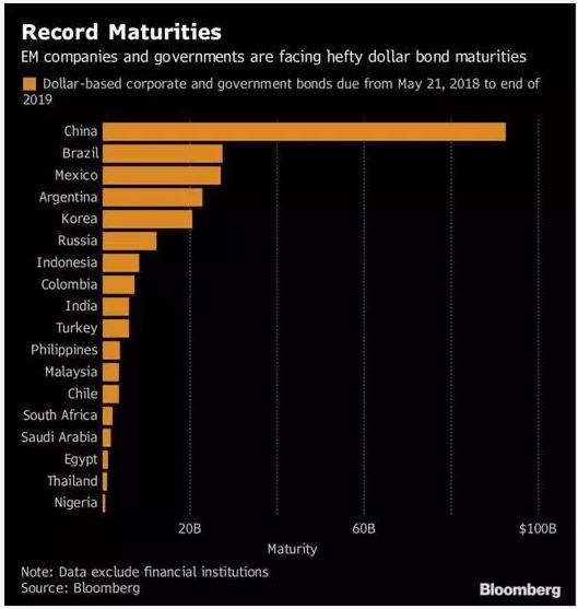 record maturities