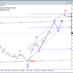 Elliott wave Analysis: USDMXN Aiming For 20.000