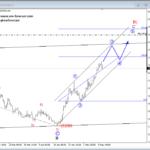 Elliott wave Analysis: USDMXN Aiming For 20.000