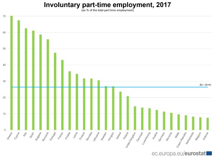 European employment