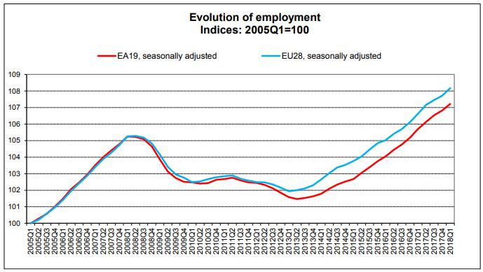 Evolution of employment