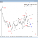 AUDUSD Is Bearish – Elliott wave Analysis