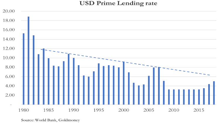 usd lending rate