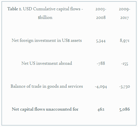 US foreign investments