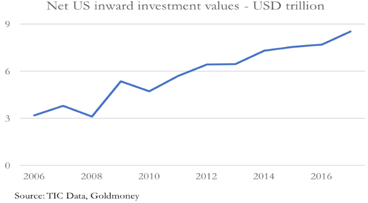 US investments