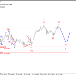 Gold and USDJPY Intra-day view – Elliott Wave analysis