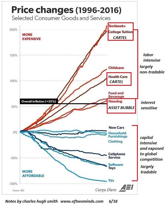 consumer goods prices