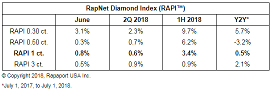 diamond index