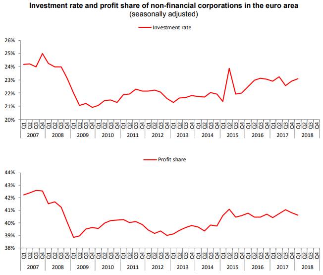 euro area investmnet rate