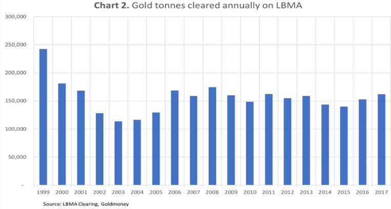 gold tonnes