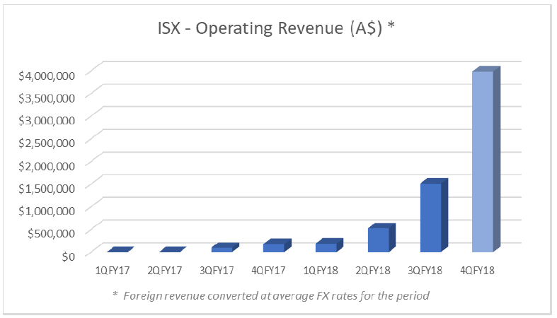 iSignthis operating revenue