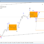 USDCAD and USDCHF – Elliott wave Analysis