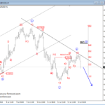 S&P500 and AUSSIE Intra-day Analysis