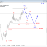 Nasdaq and NZDUSD Intra-day Looks – Elliott wave Analysis