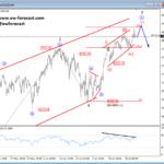 Elliott wave Analysis: AUDUSD and S&P500