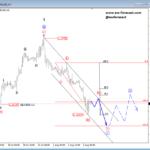Elliott wave Analysis: Tesla, USDNOK and EURUSD