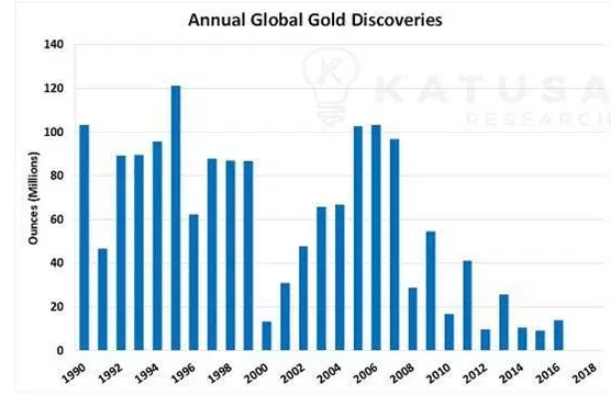 global gold discoveries