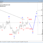 Elliott wave Analysis: NZDUSD Is Stopping for A Pullback; More Weakness Expected