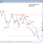 Crude oil and NZDUSD Aiming for Weaker Prices – Elliott wave Analysis