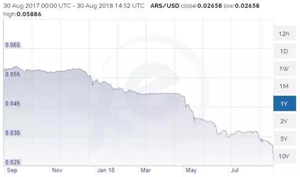 peso to dollar