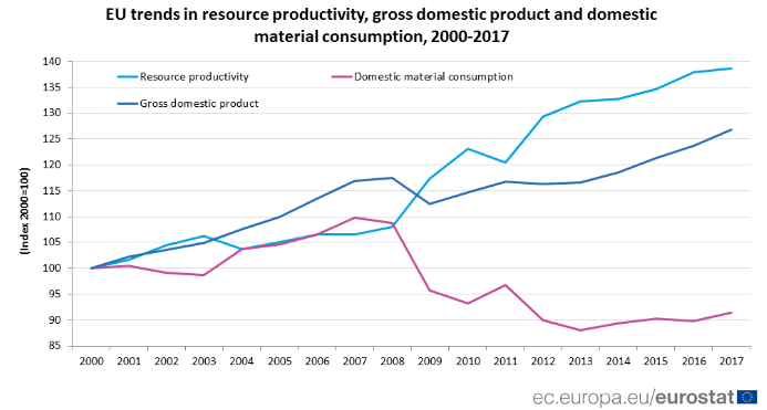 EU resource productivity