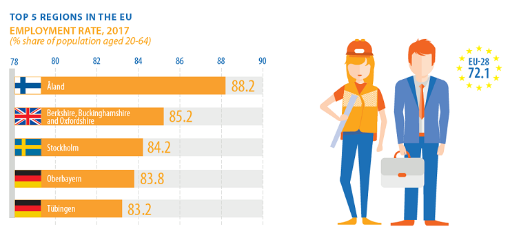 top 5 employment regions