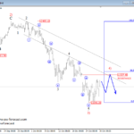 Elliott wave Analysis: GOLD and German DAX Update
