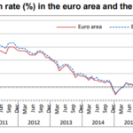 Annual inflation up to 2.1% in the euro area