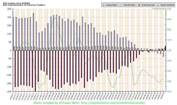 gold data chart