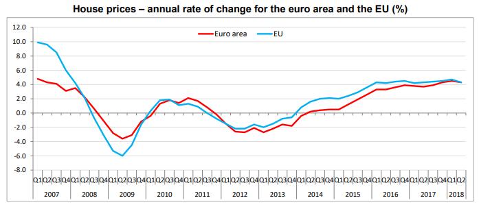 house prices euro area