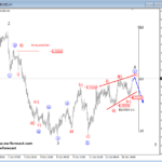 USDCAD and AUDUSD Can Face A Reversal – Elliott wave Analysis