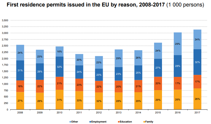 residence permits in EU