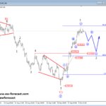 USDCAD and USDCHF Aiming Higher – Elliott wave Analysis