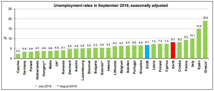 EU unemployment rates