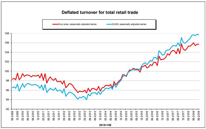 european retail trade