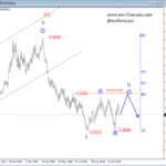 Elliott wave Analysis: EURJPY and GBPUSD Update