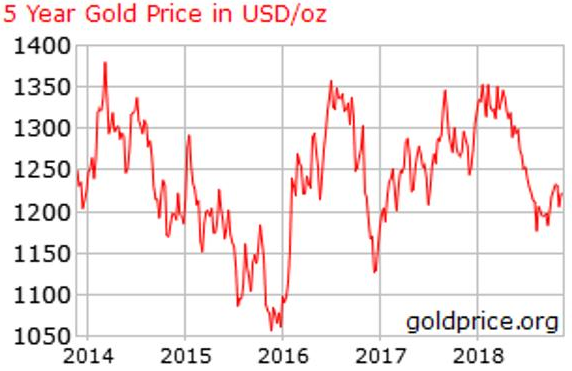 gold price 5 year