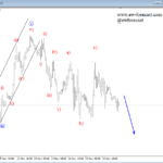 Elliott wave Analysis: EURGBP and USD Index