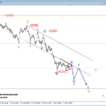intraday euraud