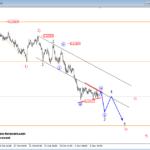 Elliott wave Analysis: Bears on EURAUD Taking Over