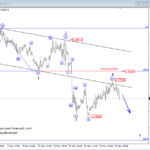 Elliott wave Analysis: EURAUD and GBPAUD Update