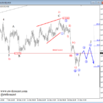 Elliott wave Analysis: Triangle on USDMXN Points Higher, while AUDUSD Turned into a Temporary Correction
