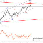 Elliott wave Analysis: German DAX and Bund Update