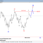 Bulls Pushing AUDUSD Into a Bullish Cycle, while S&P500 Trading in A Correction – Elliott wave Analysis