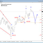 Elliott wave Analysis: GBPUSD Unfolding a Five-wave Rally, and DAX A Temporary Correction