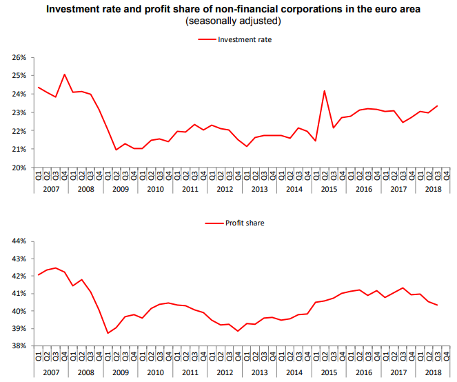 eu investment rate