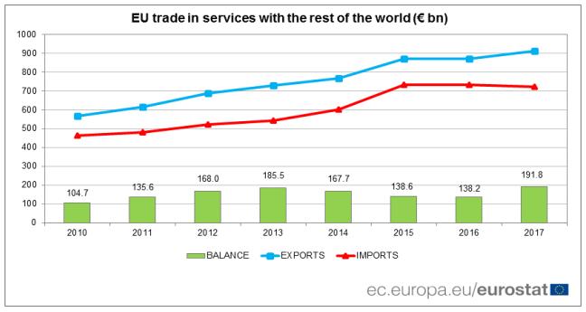 eu trade in services