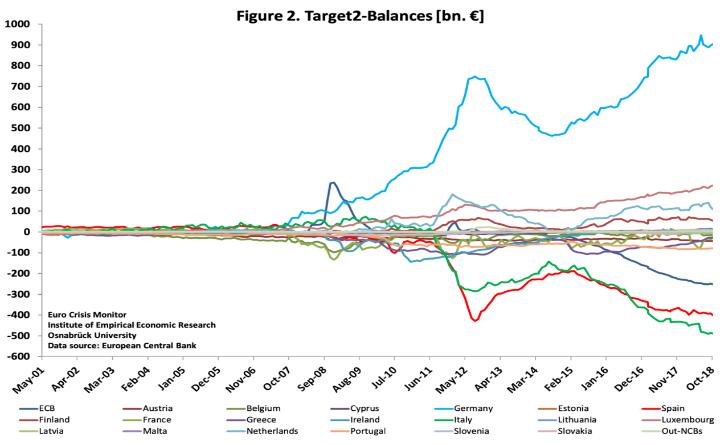 euro crisis monitor